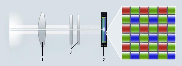 מערך סינון צבע רגיל - 1. עדשה, 2. חיישן, 3. מסנן צר למניעת תופעת מויר