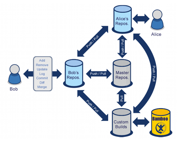 Version Control Systems : governing Open Source Development ...