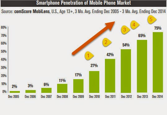 smartphone usage exceeds 75% in US