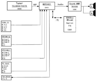 Hình 8 - Sơ đồ tổng quát khối đường tiếng Tivi SAMSUNG