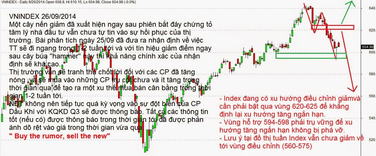Ky thuat luot song forex