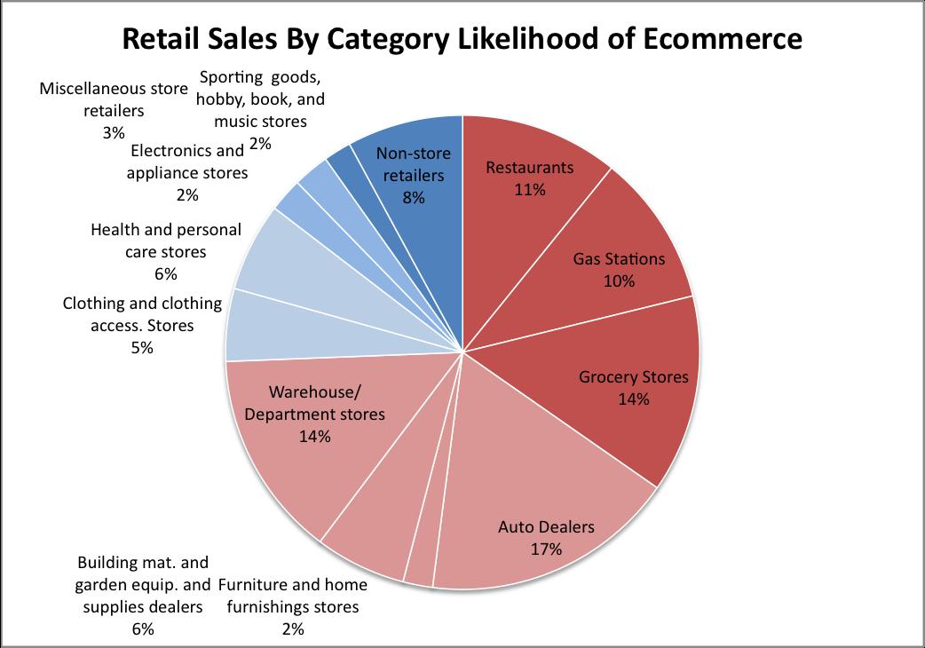 Dissertation on online retailing
