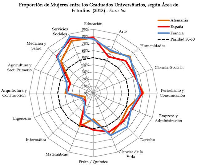 http://www.eldiario.es/zonacritica/Diferencias-Genero-Educacion_6_460613947.html