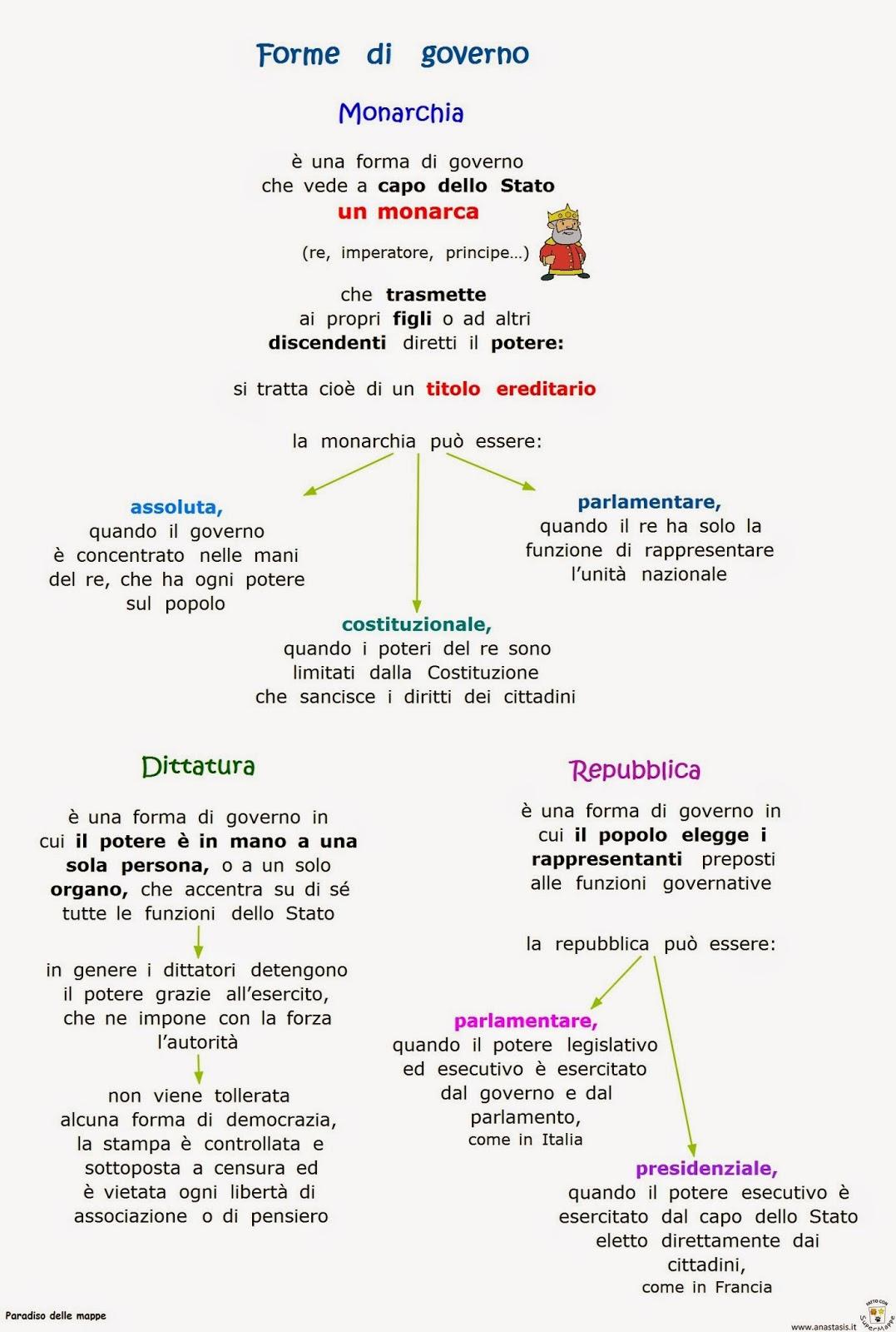 Paradiso delle mappe forme di governo monarchia for Repubblica parlamentare italiana