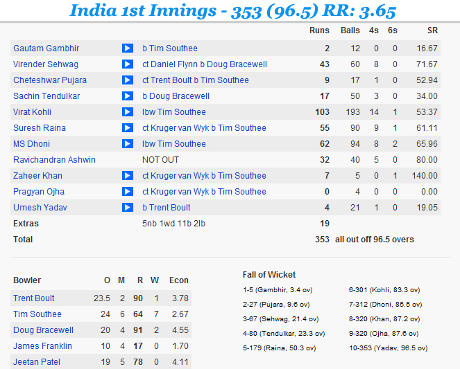 Ind-v-NZ-2nd-Test-1st-Innings-INDIA