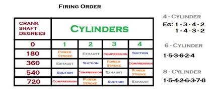 Firing Order