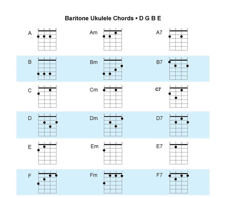 Ukulele baritone ukulele chords : Acoustic Music TV: Baritone Ukulele Chord Chart and Key Chart