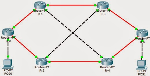 network OSPF simulation