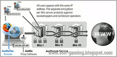 jondofox hide IP