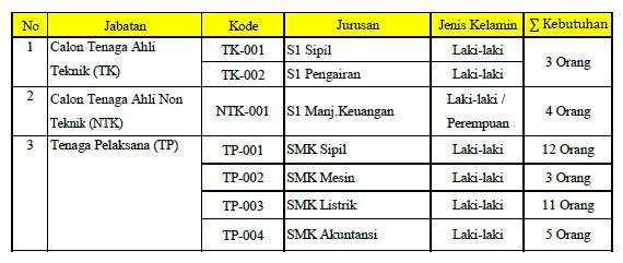 Lowongan Kerja 2013 BUMN 2013 Perusahaan Umum (PERUM) Jasa Tirta I - SMA / SMK Sederajat dan S1