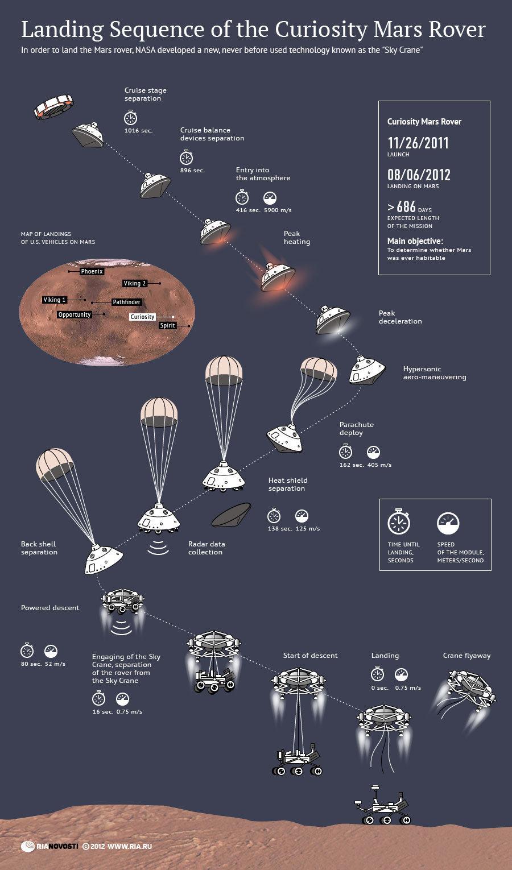 curiosity landing sequence -#main