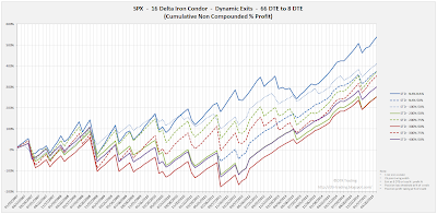 Iron Condor Equity Curves SPX 66 DTE 16 Delta Risk:Reward Exits