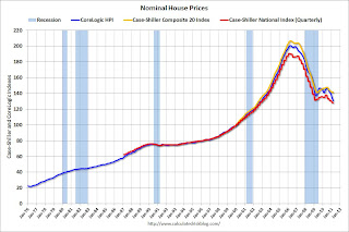 Nominal House Prices