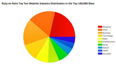 Graph of Ruby on Rails usage by industry; Shopping and Business have greatest precentages