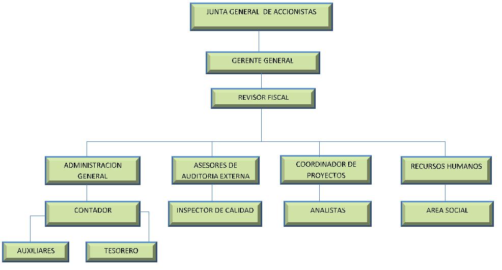 Organigrama De Nissan Mexicana >> organigrama institucional c aespecializadas organigrama institucional