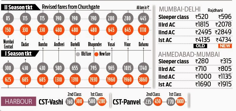Revised Local Season Train Ticket Fares - Mumbai