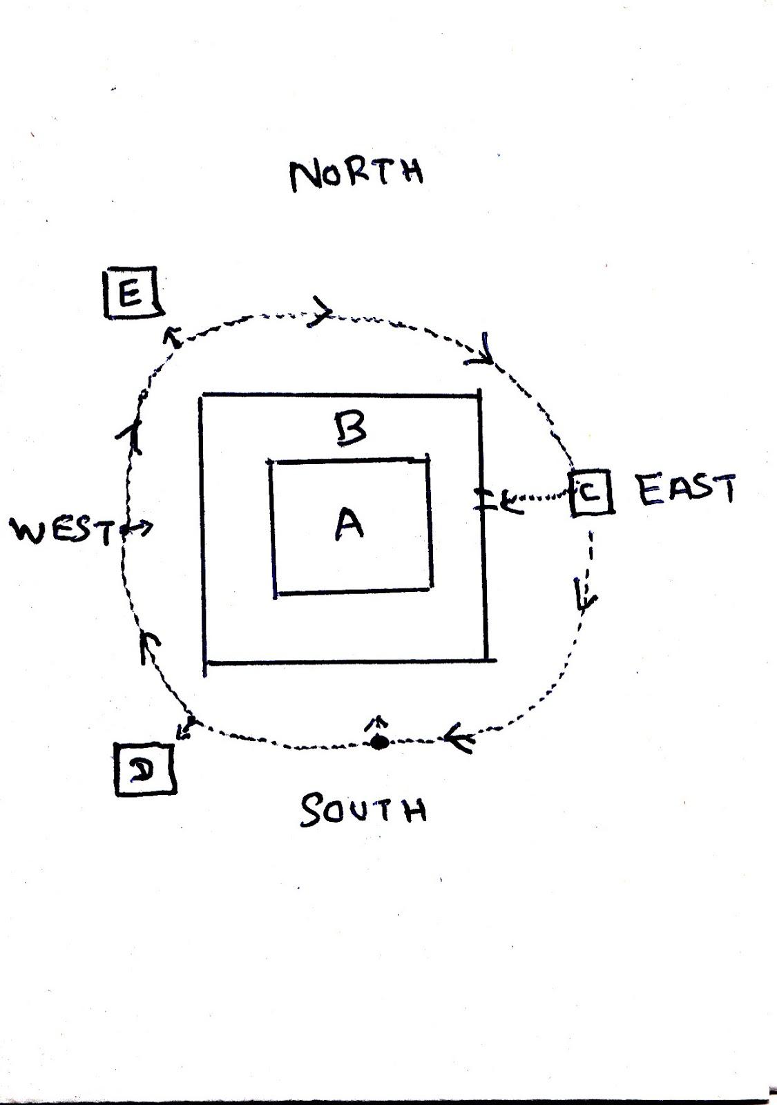 chakra flow direction