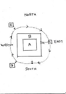 Sri Chakra directions