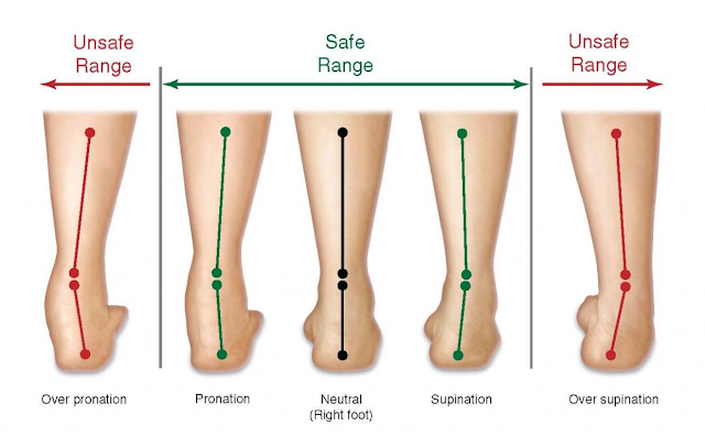 definition of pronation supination and neutral running styles