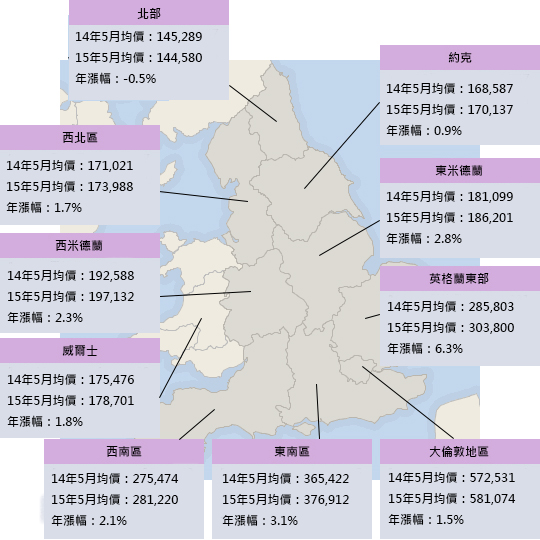 英國平均房價圖