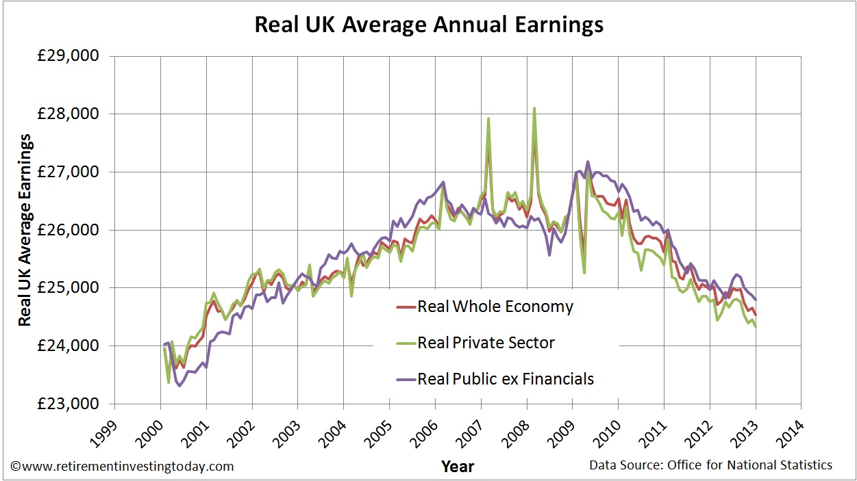 Index of UK Whole Economy, Private Sector and Public Sector ex Financials Average Weekly Earnings vs Retail Prices Index (RPI)