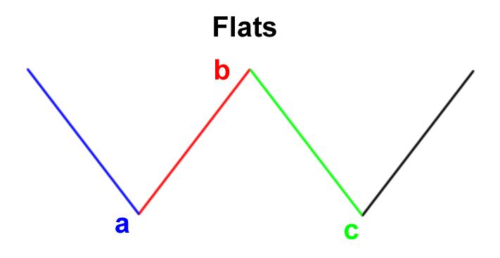 Elliot Wave formasi flat atau datar