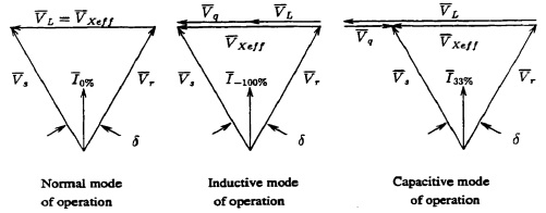 SSSC Modes of Operation