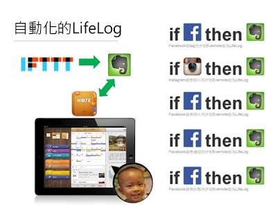 透過iFTTT將Facebook、Instagram社群動態自動同步至Evernote成為LifeLog