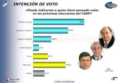 Elecciones, River Plate, Rodolfo, D'Onofrio, Antonio, Caselli, Daniel, Passarella, Kaiser