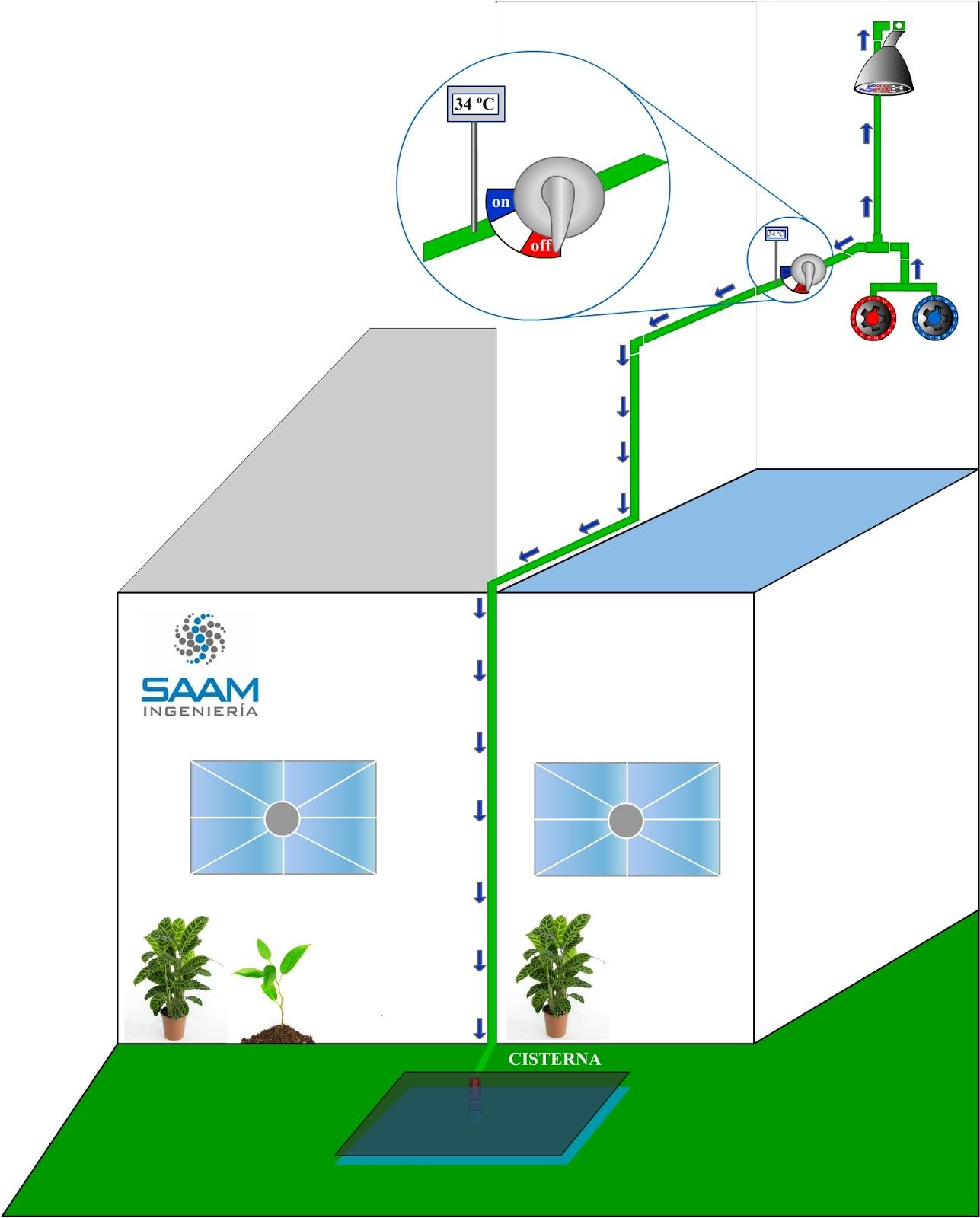 Sistemas de ahorro de agua mexicanos eco shower for Sistemas de ahorro de agua