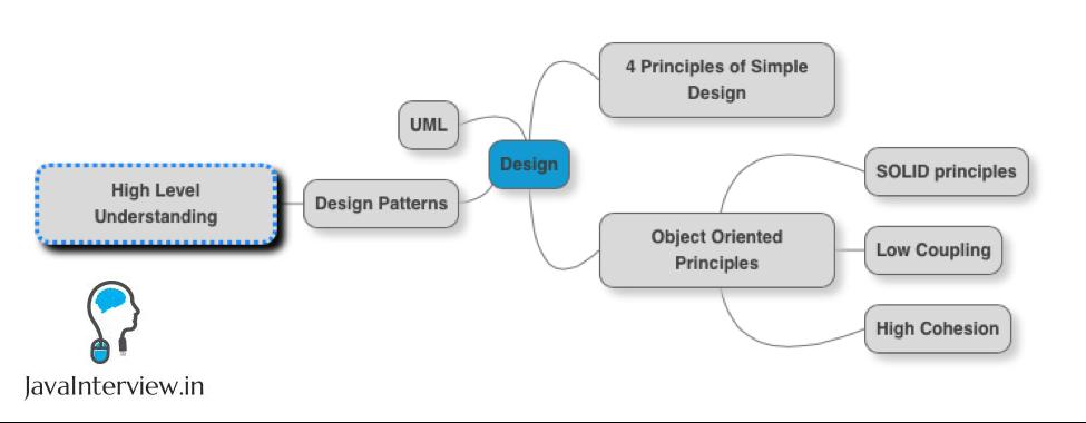 Java Architecture Design Principles