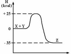 143 cesgranrio rj 95 dado o diagrama de entalpia para a reao xy z a seguir a energia de ativao para a reao inversa z xy ccuart Gallery