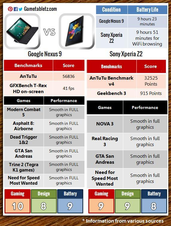 Google Nexus 9 vs Sony Xperia Z2 Tablet benchmarks and gaming performance