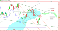 analyse technique cac 40 refus de médiane 11/06/2015
