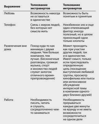 Ох, нелегко интровертам и экстравертам понять друг друга)))