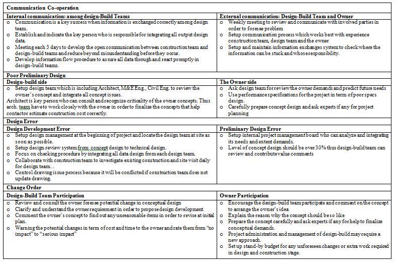 case study change management communication