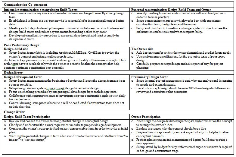 project management literature review sample