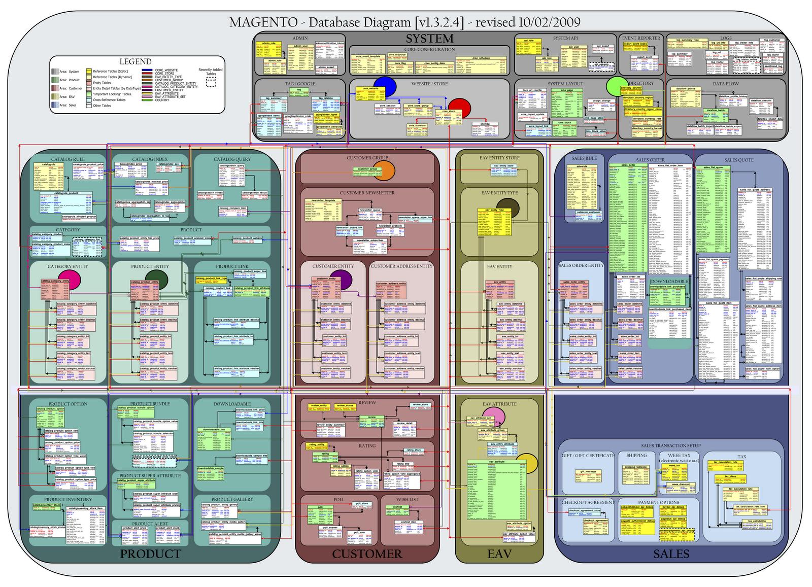 [Image: MAGENTO_v1.3.2.4---Database_Diagram.png]