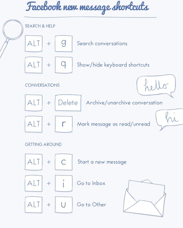 Facebook Keyboard Shortcut Keys Tech Revert