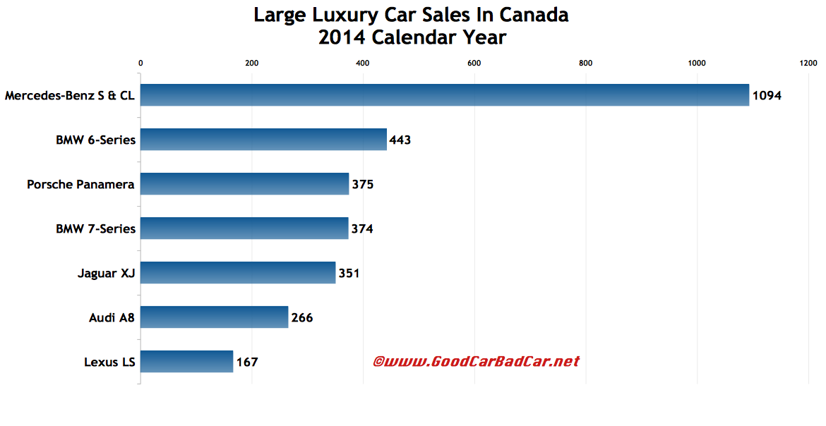 Canada large luxury car sales chart 2014