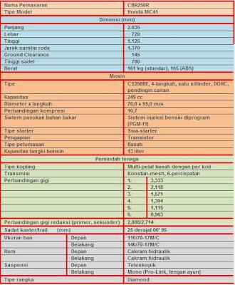 ... , Gambar Motor Honda Cbr Gambar Spesifikasi Dan Harga Honda CBR 250RR