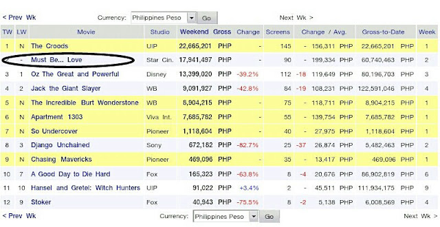 39 the croods 39 tops box office 39 must be love 39 grosses in 2 weeks reyn 39 s room - Box office mojo philippines ...