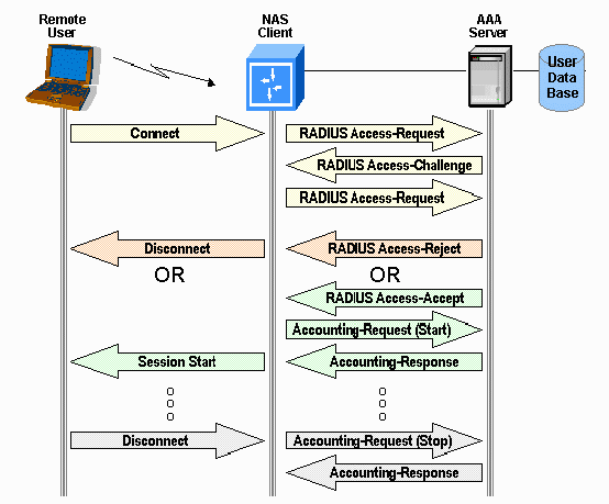 Peap under unified wireless networks with microsoft internet authentication service (ias)