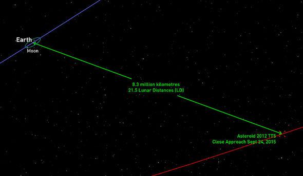 Enam Asteroid Akan Menghancurkan Bumi Dalam Bulan Ini?