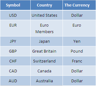 Forex country abbreviations
