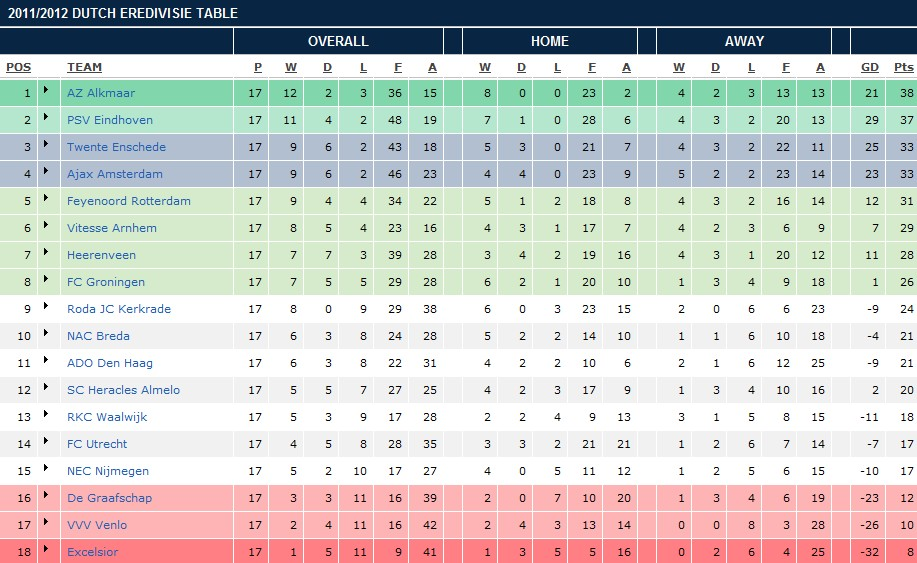 Football world tables from 5 european countries - European football tables latest ...