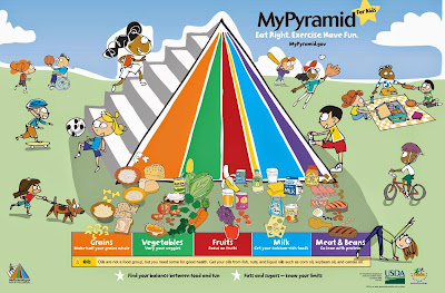 Kids Health and Nutrition Pyramid