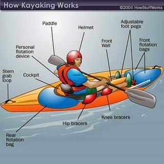 Teknik Dasar Mendayung Rafting