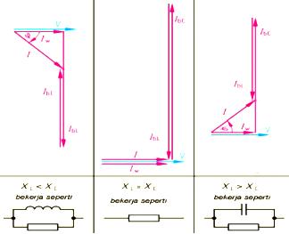 Resonansi listrik teknik listrik gambar vektor diagram arus ccuart Gallery