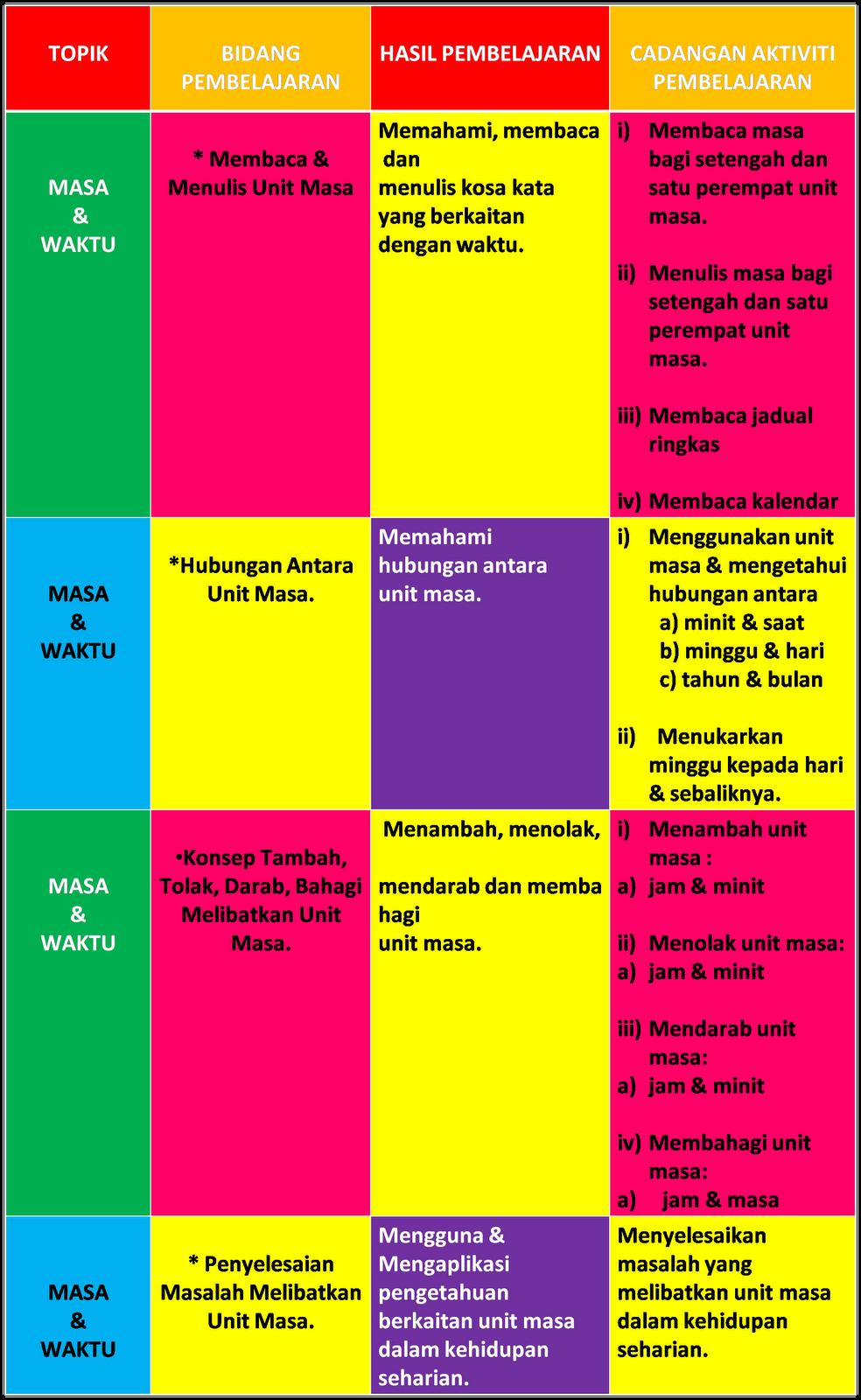 Categories Masa dan Waktu , Tahun 3